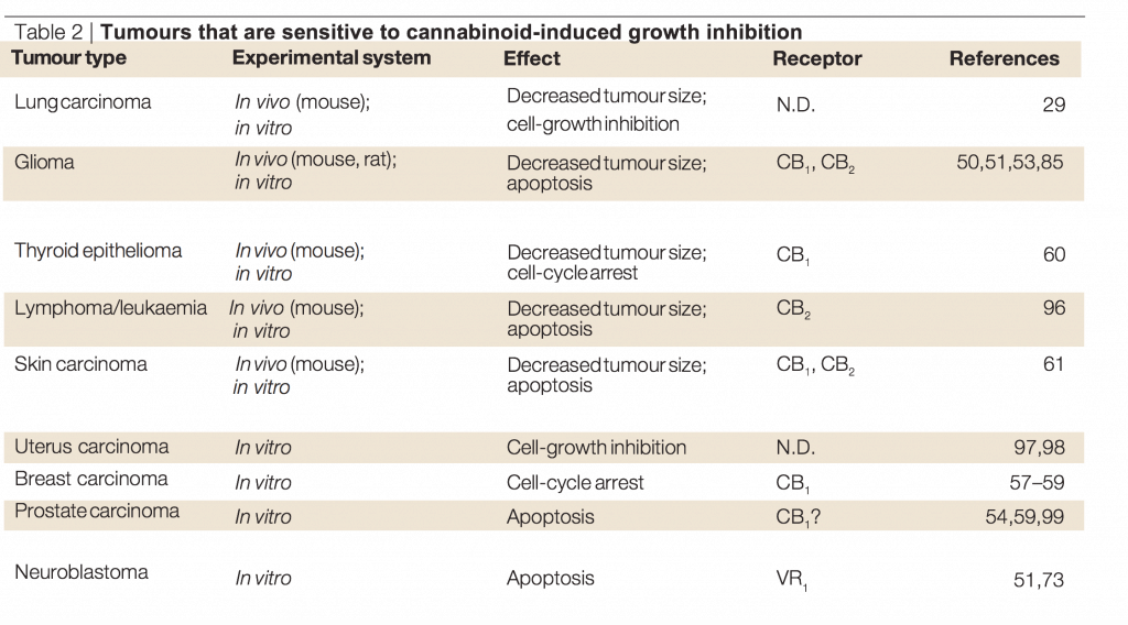 Tumours that are sensitive to cannabinoid-induced growth inhibition