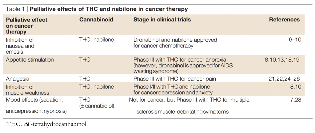 Palliative effects of THC and nabilone in cancer therapy